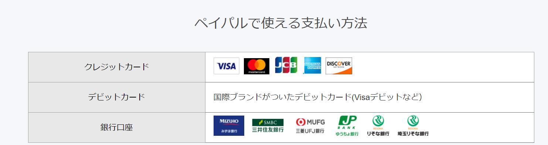 口座 paypal 銀行